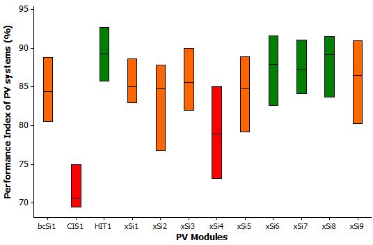 Residential PV performance France